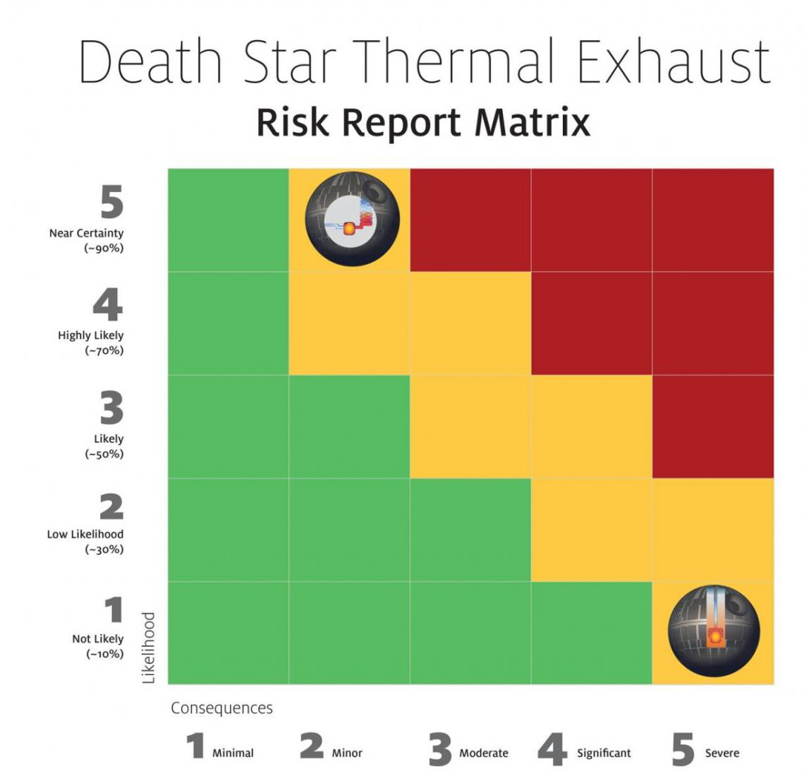 Risk report matrix of the Death Star thermal exhaust port design. A 5x5 grid shows the likelihood of an attack and the potential severity of consequences if an attack occurs.
