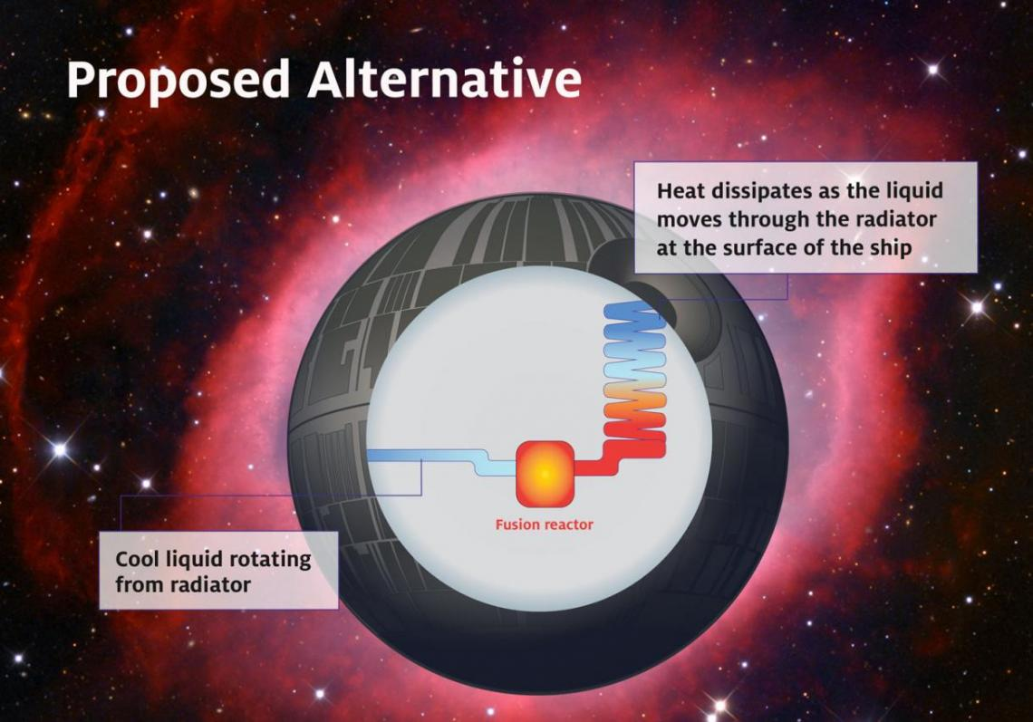 A diagram of the Death Star floating in a galaxy shows Furfaro's proposed alternative design: the fusion reactor is connected to a radiator that uses and dissipates heat as necessary.