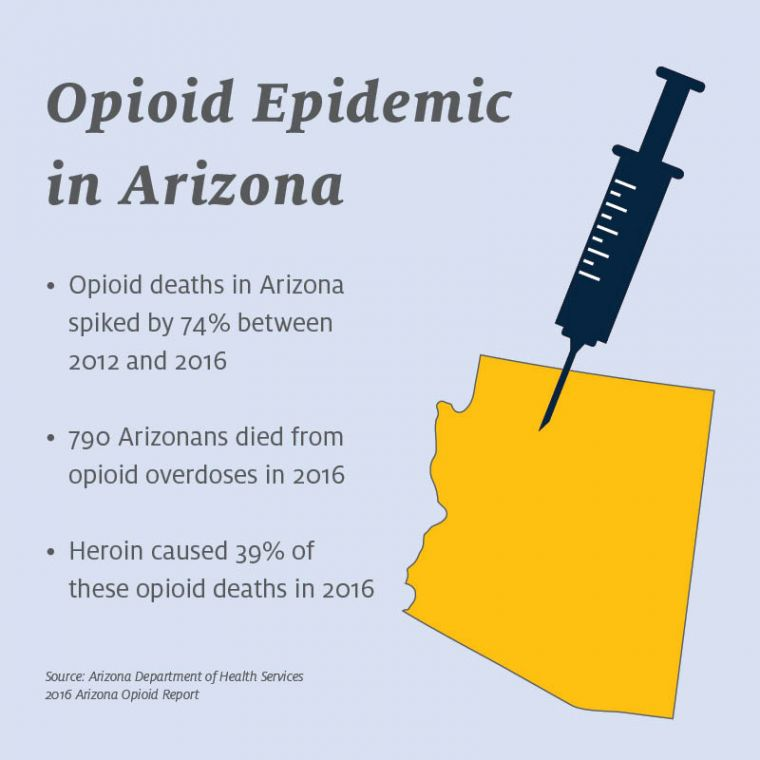An infographic illustrating the data from the Arizona Department of Health Services 2016 Arizona Opioid Report