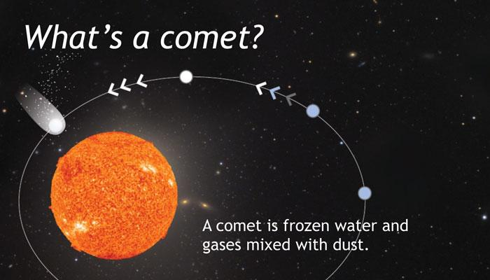 """A graphic of """"What's a comment? a comet is frozen water and gases mixed with dust"""" the visual is a graphic representation of a comet's life cycle around the sun"""